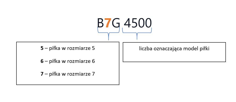 nazewnictwo piłki molten bg4500